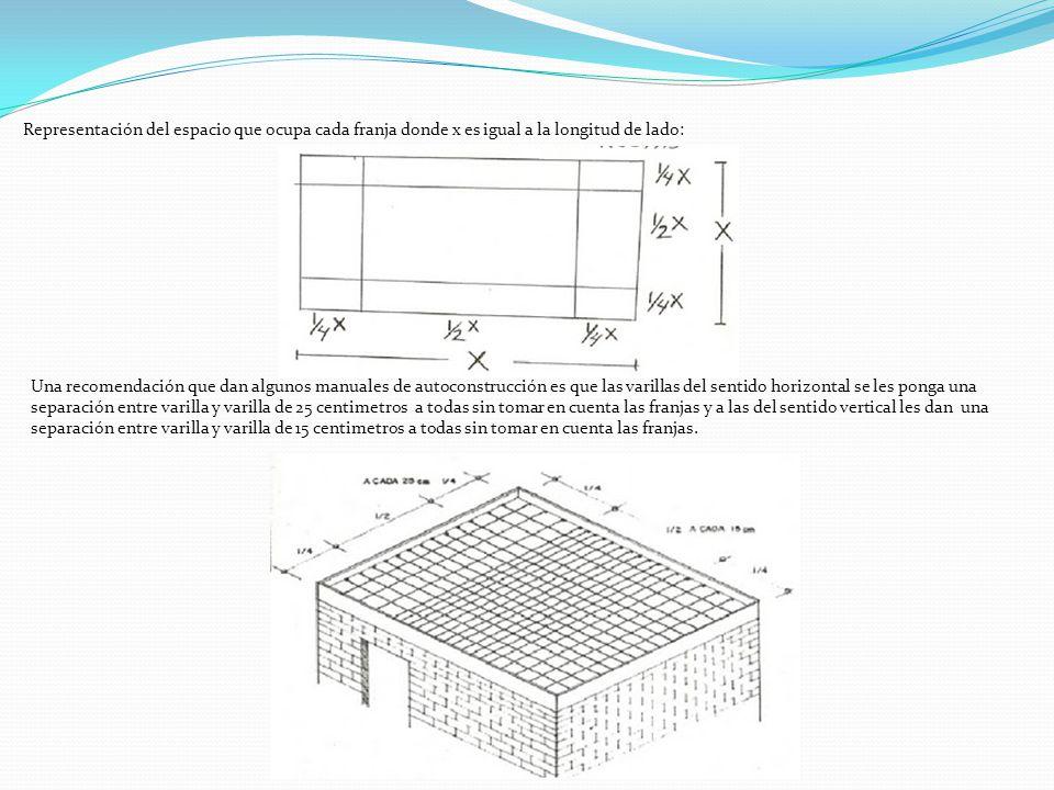 Representación del espacio que ocupa cada franja donde x es igual a la longitud de lado: