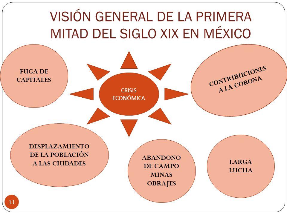 VISIÓN GENERAL DE LA PRIMERA MITAD DEL SIGLO XIX EN MÉXICO