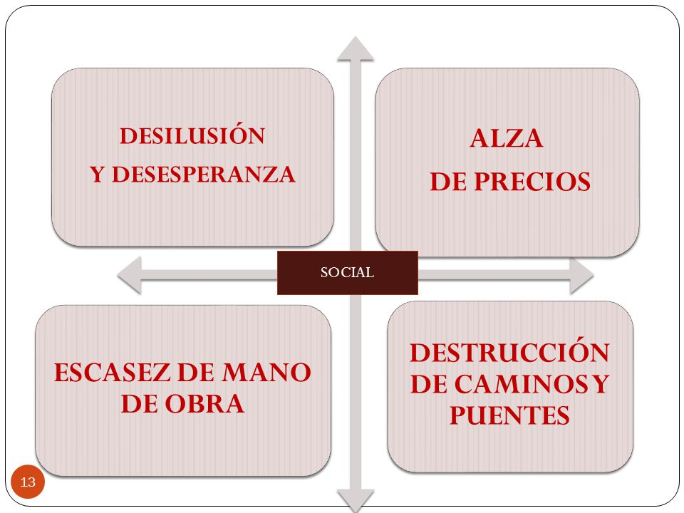 DESTRUCCIÓN DE CAMINOS Y PUENTES