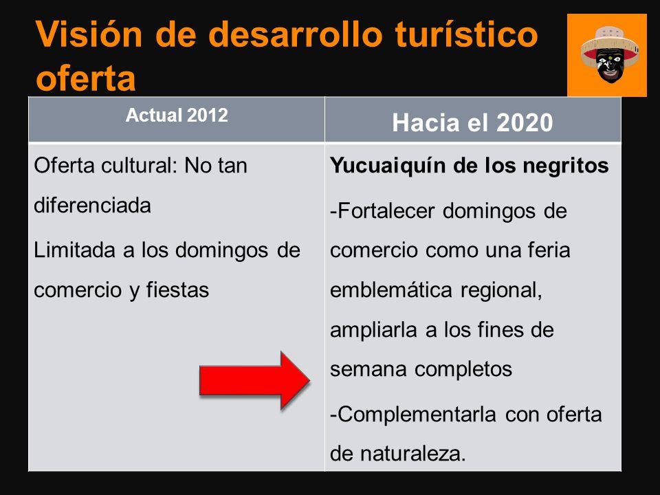 Visión de desarrollo turístico oferta