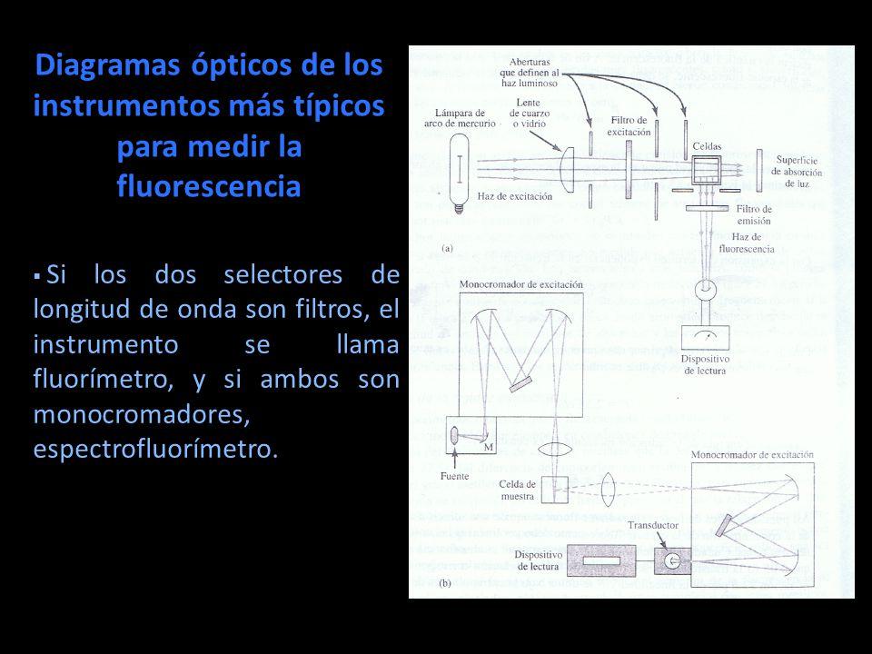 Diagramas ópticos de los instrumentos más típicos para medir la fluorescencia