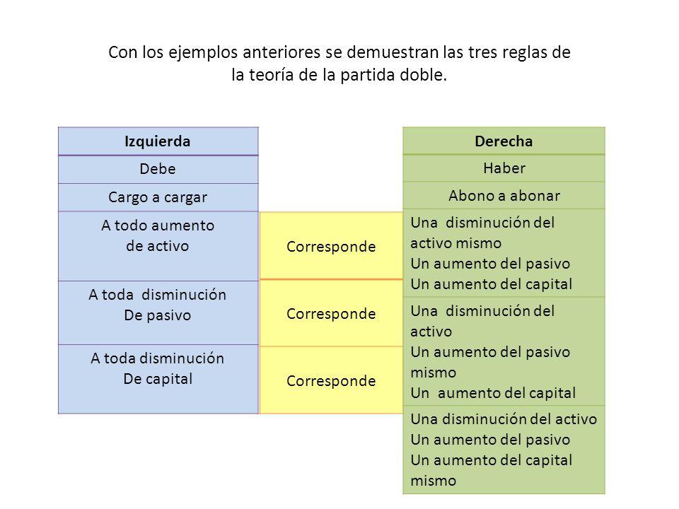 Con los ejemplos anteriores se demuestran las tres reglas de la teoría de la partida doble.