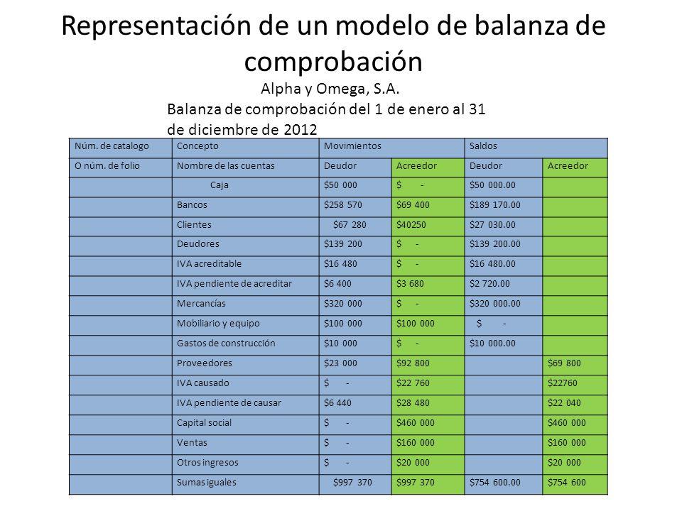 Representación de un modelo de balanza de comprobación