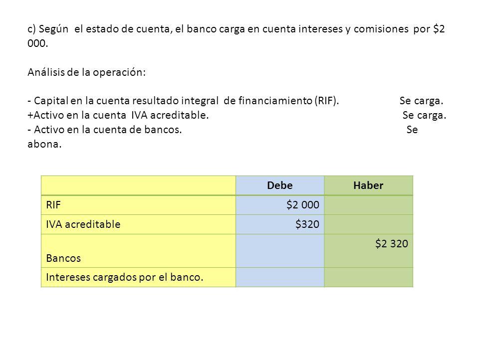 c) Según el estado de cuenta, el banco carga en cuenta intereses y comisiones por $2 000. Análisis de la operación: - Capital en la cuenta resultado integral de financiamiento (RIF). Se carga. +Activo en la cuenta IVA acreditable. Se carga. - Activo en la cuenta de bancos. Se abona.