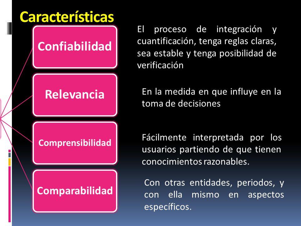 Características UTIL Confiabilidad Relevancia Comparabilidad
