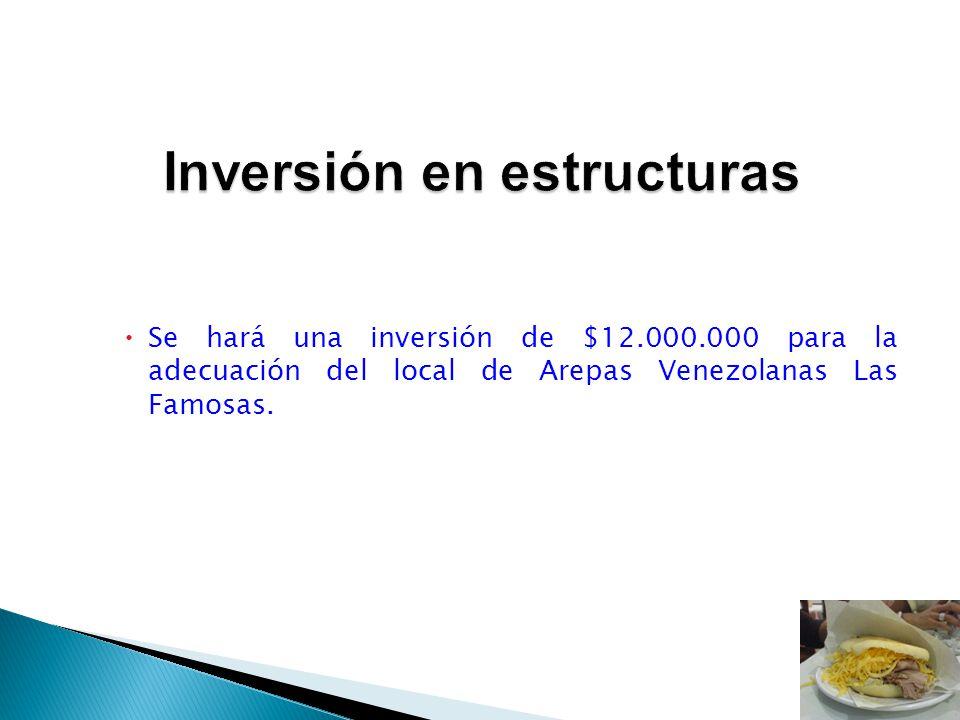 Inversión en estructuras