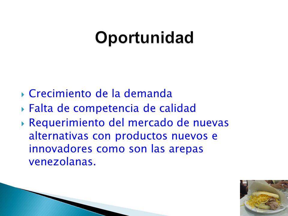 Oportunidad Crecimiento de la demanda Falta de competencia de calidad