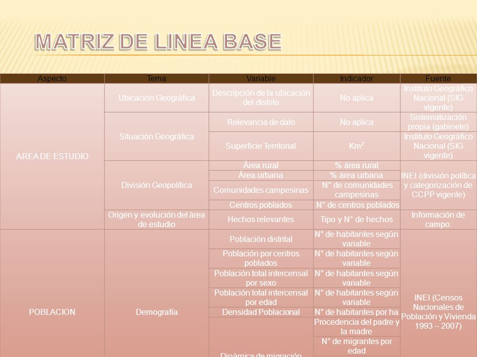 MATRIZ DE LINEA BASE Aspecto Tema Variable Indicador Fuente