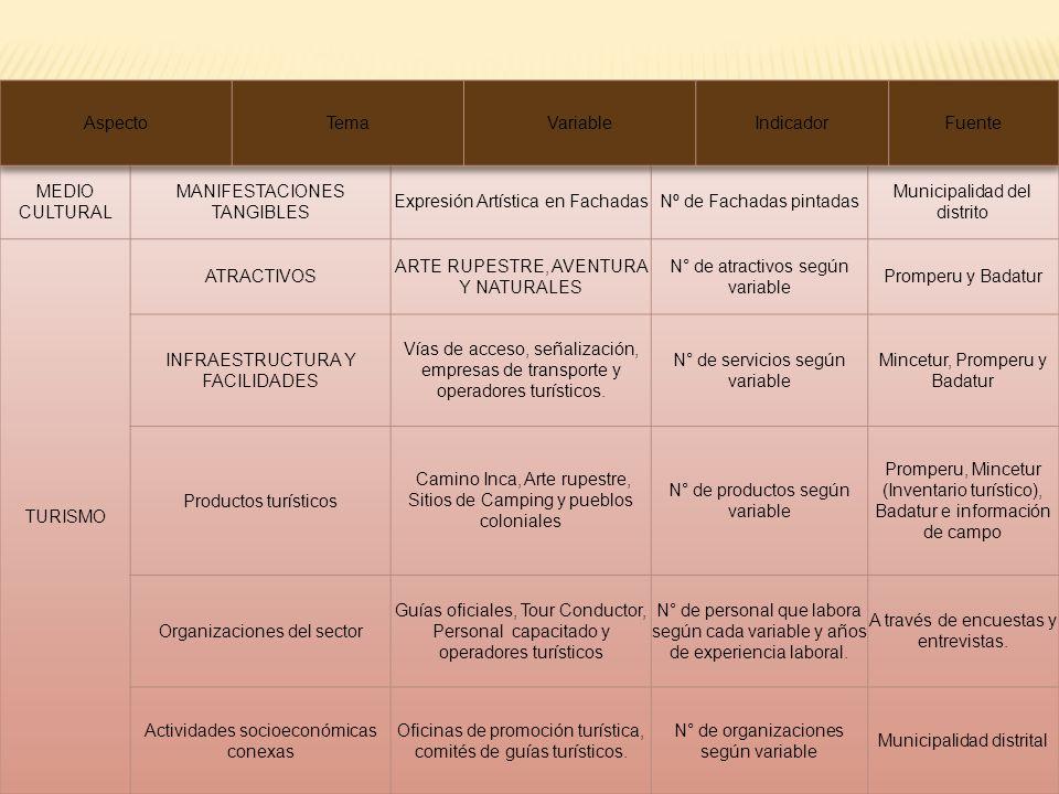 MANIFESTACIONES TANGIBLES Expresión Artística en Fachadas