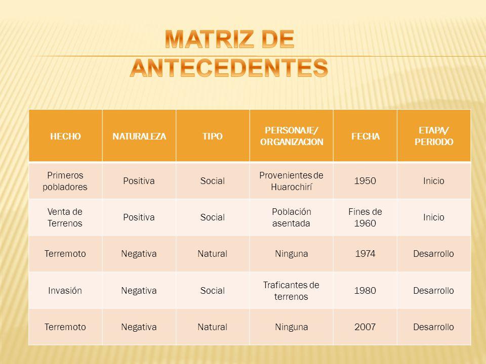 MATRIZ DE ANTECEDENTES PERSONAJE/ ORGANIZACION
