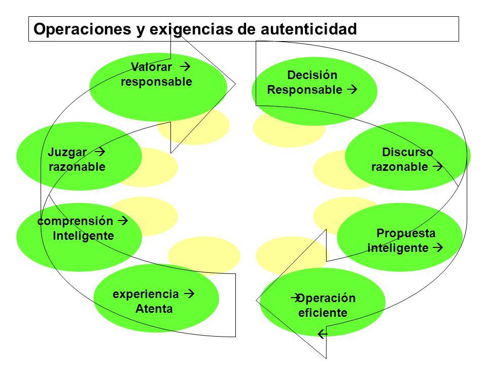 Operaciones y exigencias de autenticidad