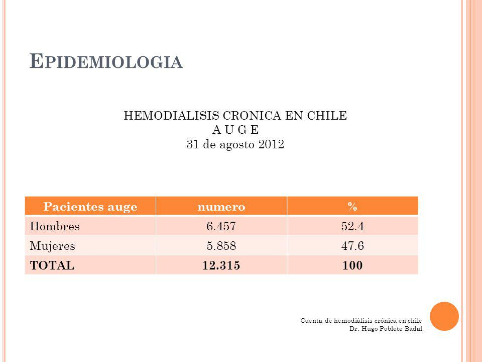 HEMODIALISIS CRONICA EN CHILE