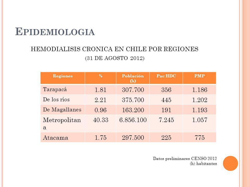 HEMODIALISIS CRONICA EN CHILE POR REGIONES