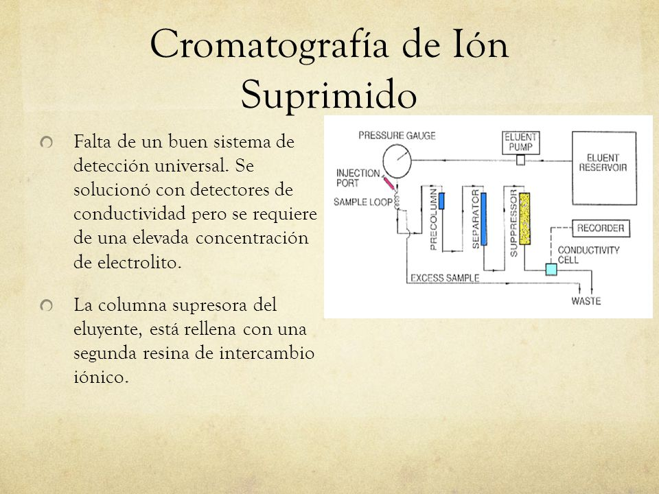 Cromatografía de Ión Suprimido