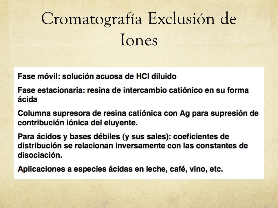 Cromatografía Exclusión de Iones
