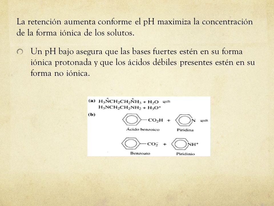 La retención aumenta conforme el pH maximiza la concentración de la forma iónica de los solutos.