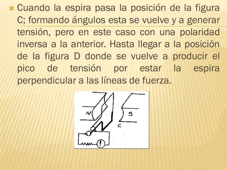 Cuando la espira pasa la posición de la figura C; formando ángulos esta se vuelve y a generar tensión, pero en este caso con una polaridad inversa a la anterior.
