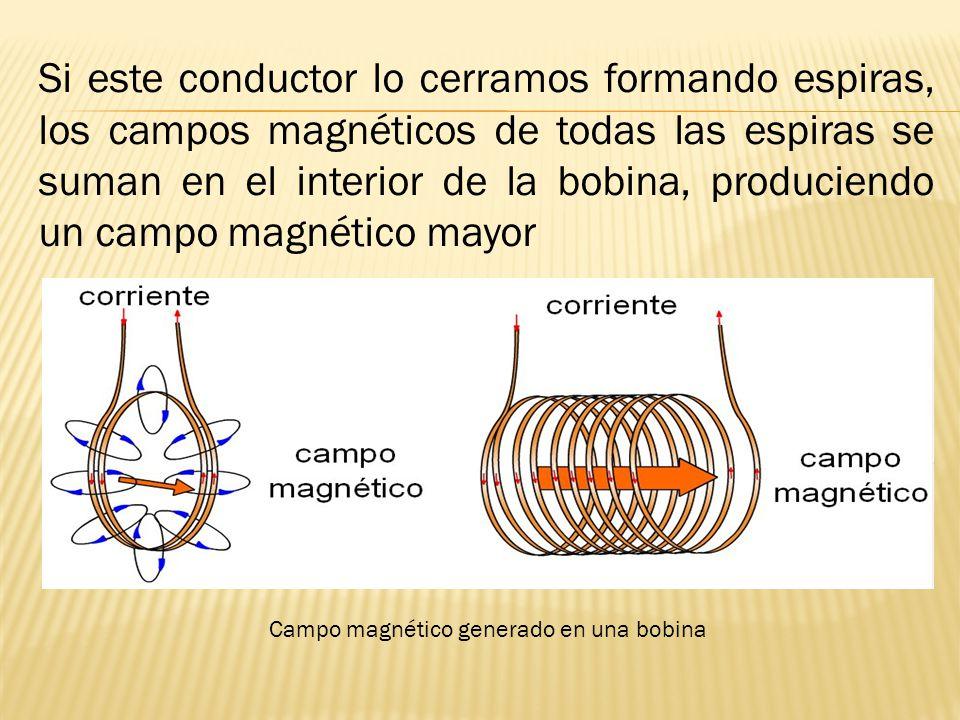 Campo magnético generado en una bobina