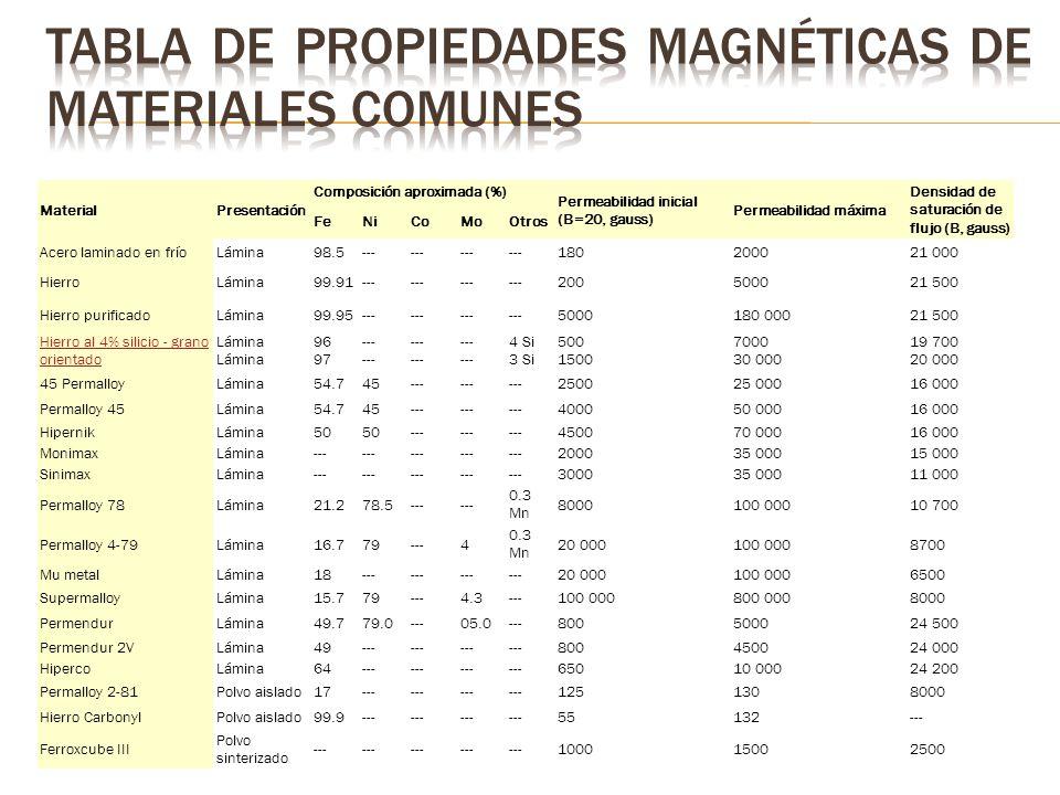 Tabla de propiedades magnéticas de materiales comunes