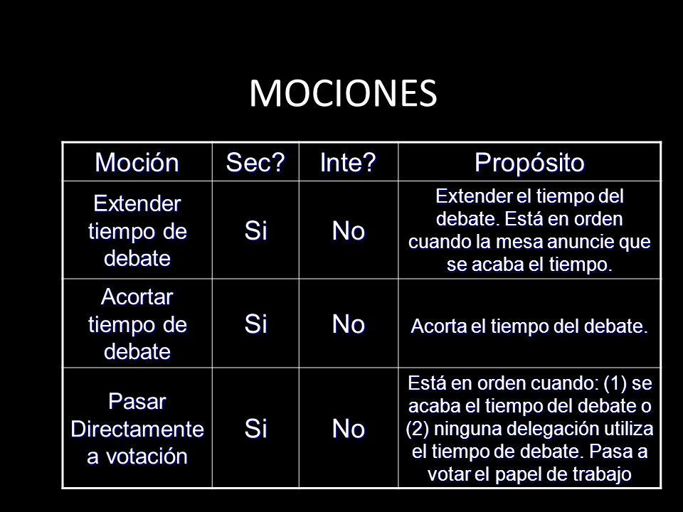 MOCIONES Moción Sec Inte Propósito Si No Extender tiempo de debate