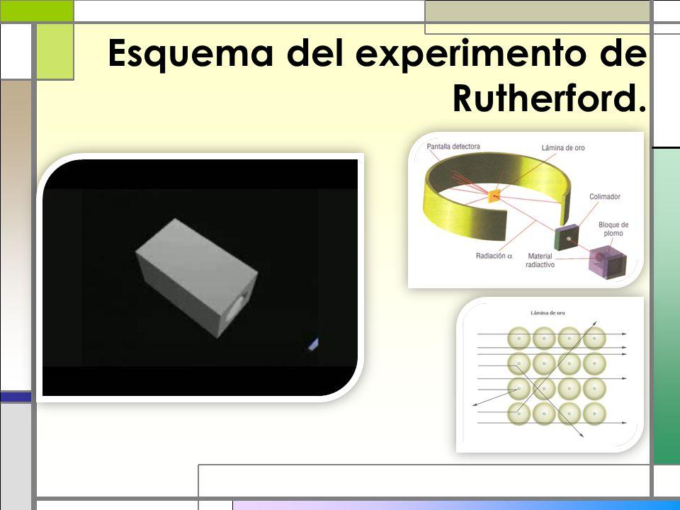 Esquema del experimento de Rutherford.