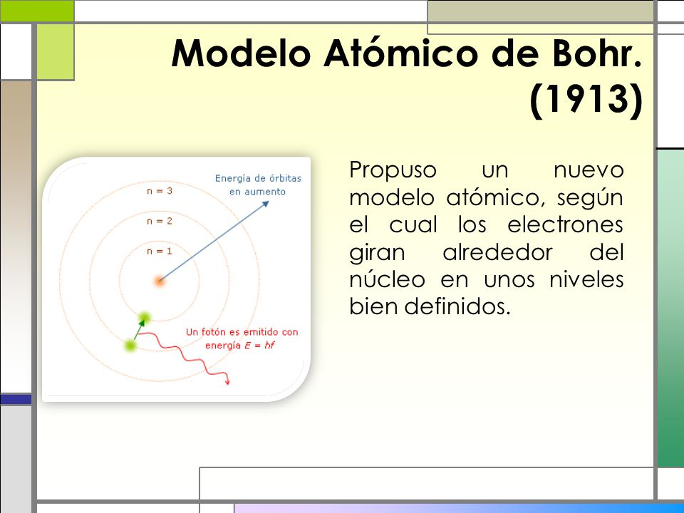 Modelo Atómico de Bohr. (1913)