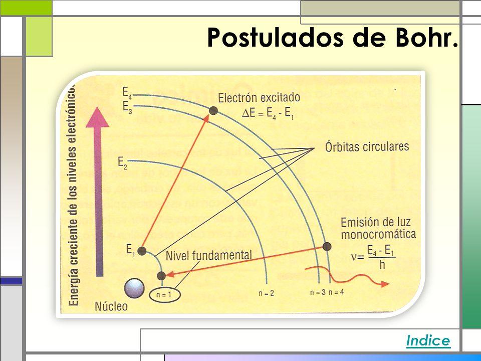Postulados de Bohr. Indice