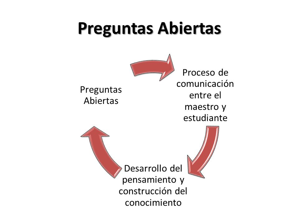 Preguntas Abiertas Proceso de comunicación entre el maestro y estudiante. Desarrollo del pensamiento y construcción del conocimiento.