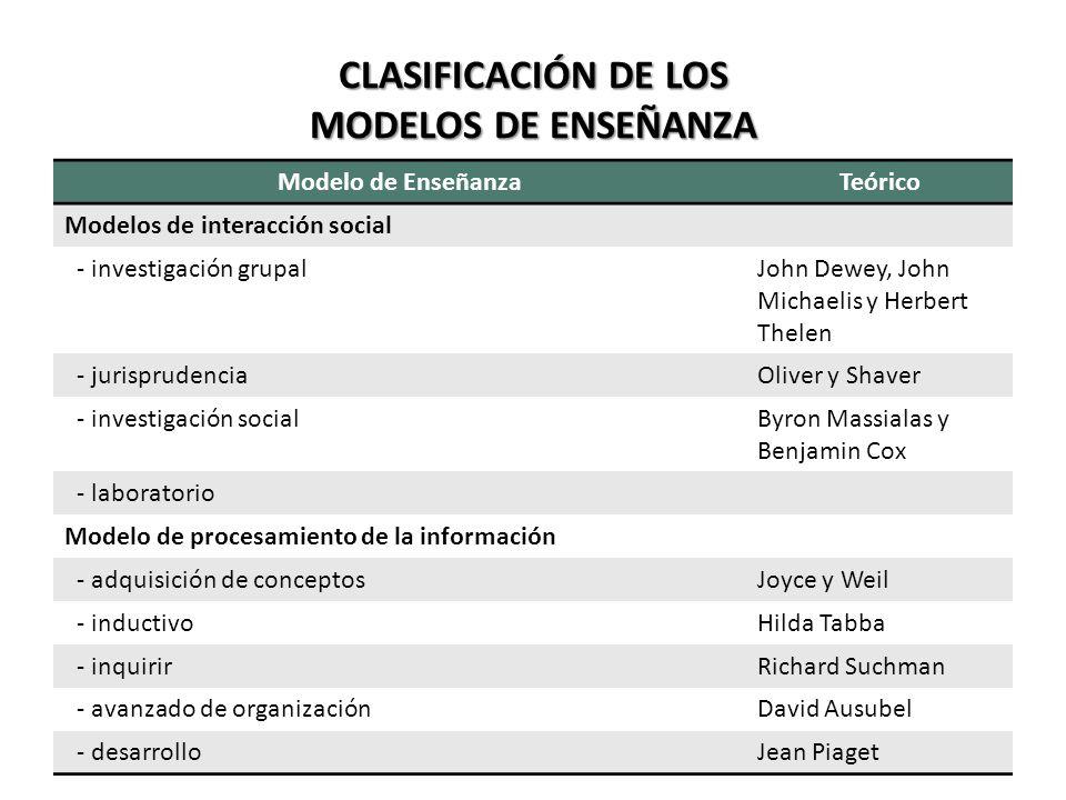 Clasificaci Los Modelos Ense Estrategias Metodos Tecnicas Ensenanza