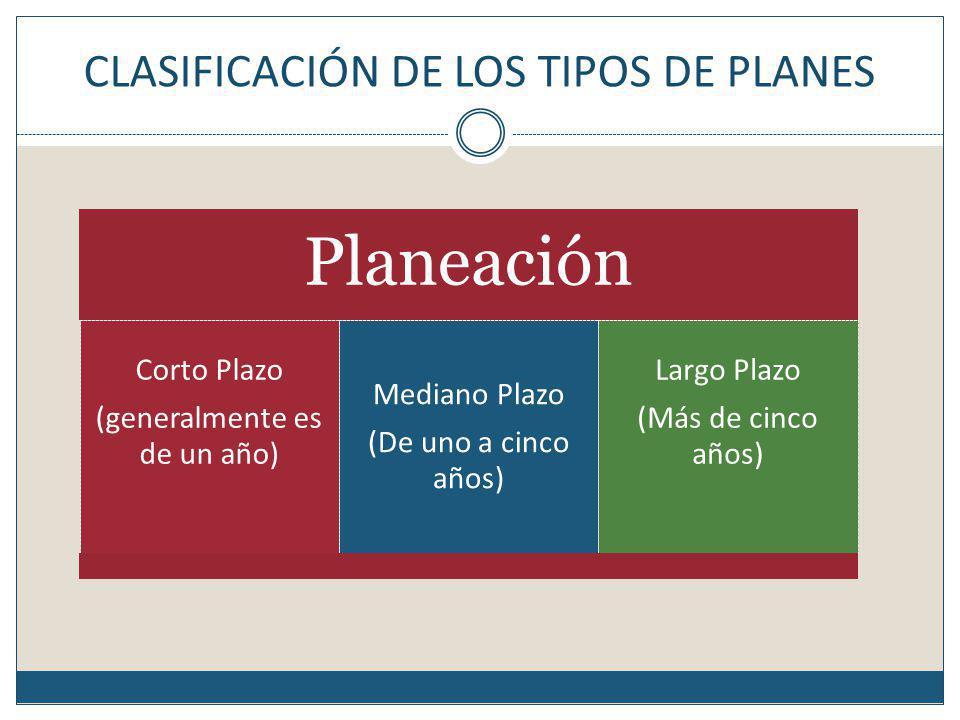 CLASIFICACIÓN DE LOS TIPOS DE PLANES
