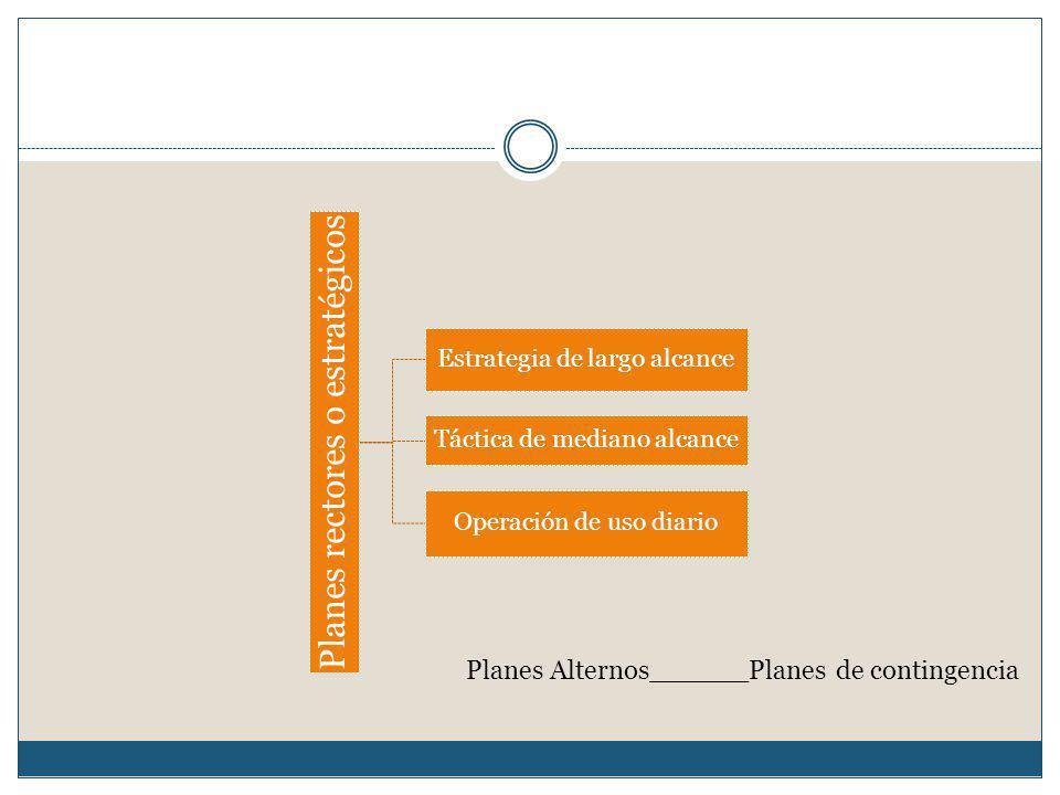 Planes Alternos______Planes de contingencia