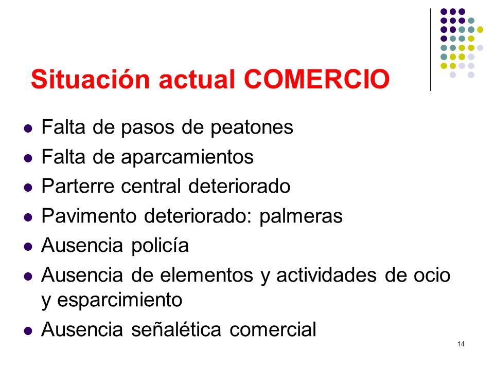 Situación actual COMERCIO