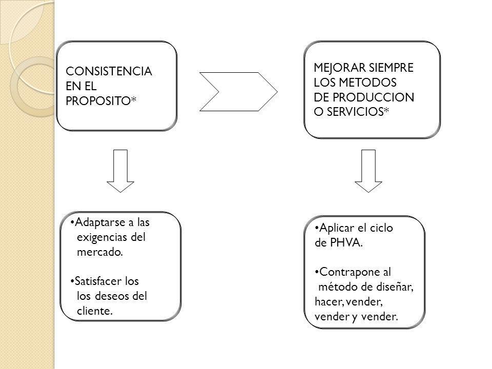 CONSISTENCIA EN EL. PROPOSITO* MEJORAR SIEMPRE. LOS METODOS. DE PRODUCCION. O SERVICIOS* Adaptarse a las.