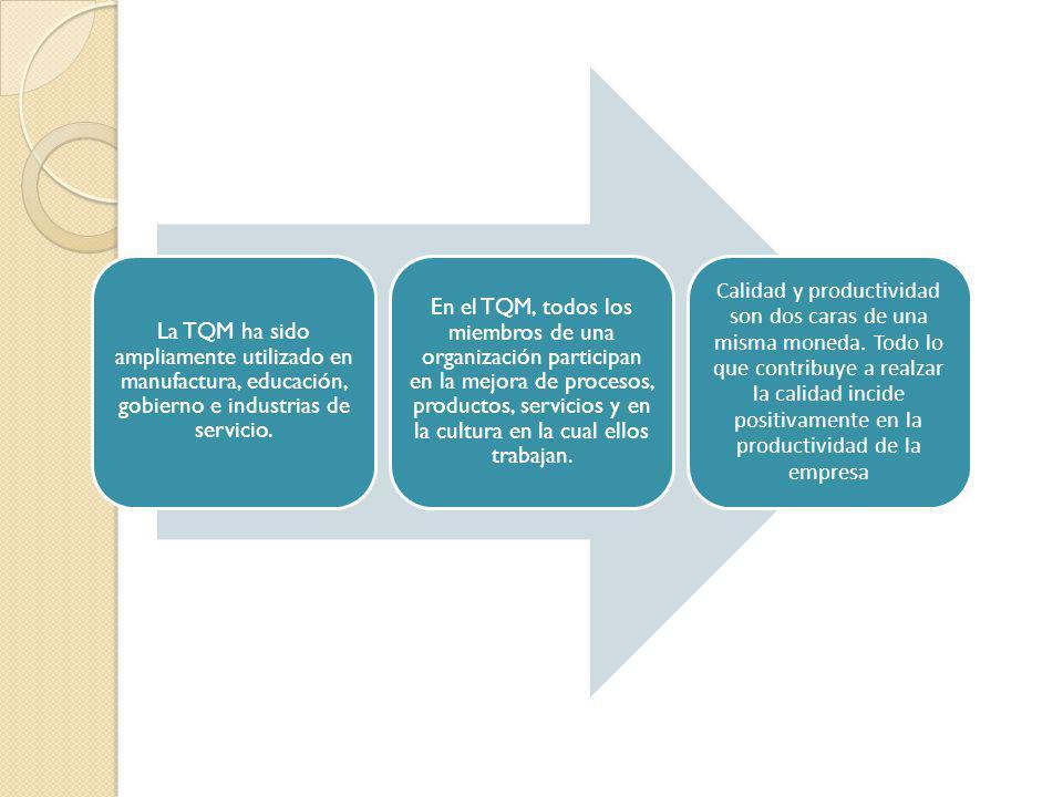 La TQM ha sido ampliamente utilizado en manufactura, educación, gobierno e industrias de servicio.