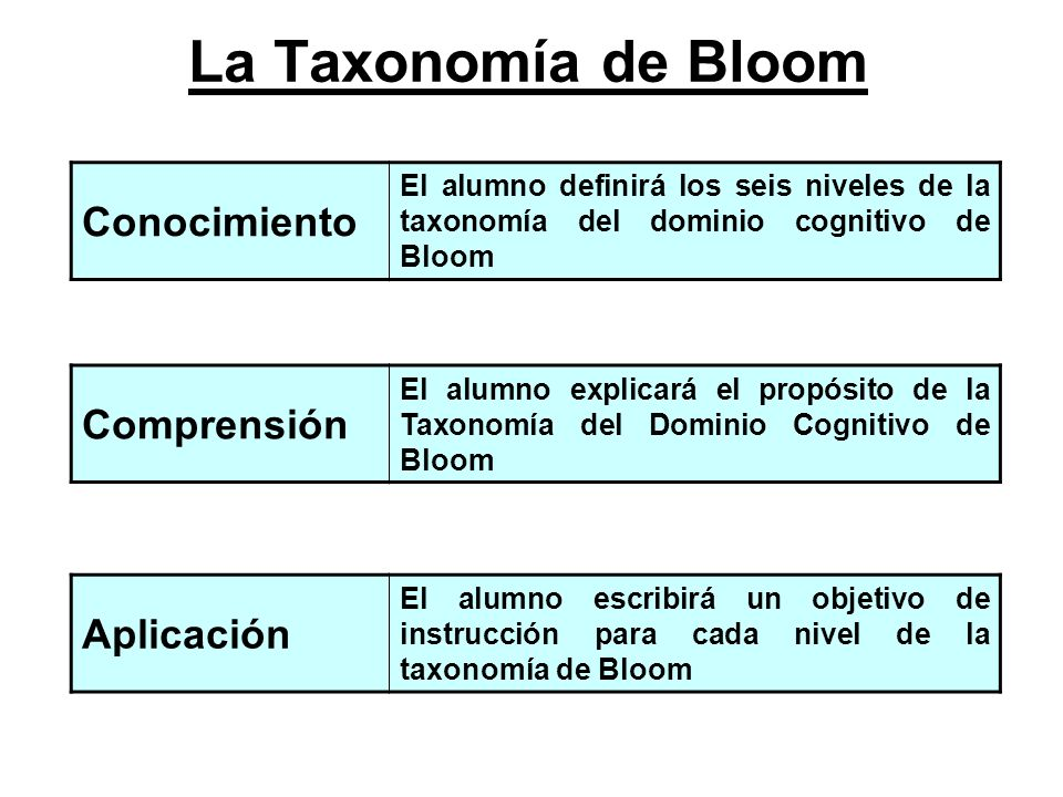 La Taxonomía de Bloom Conocimiento Comprensión Aplicación