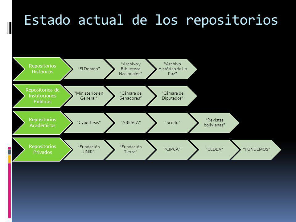 Estado actual de los repositorios