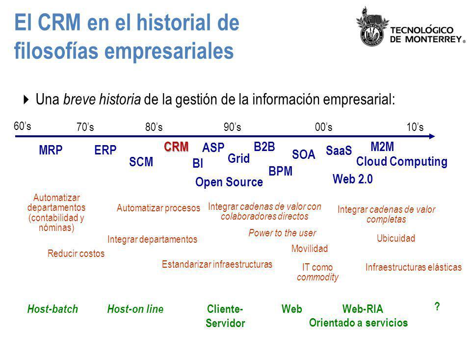 El CRM en el historial de filosofías empresariales