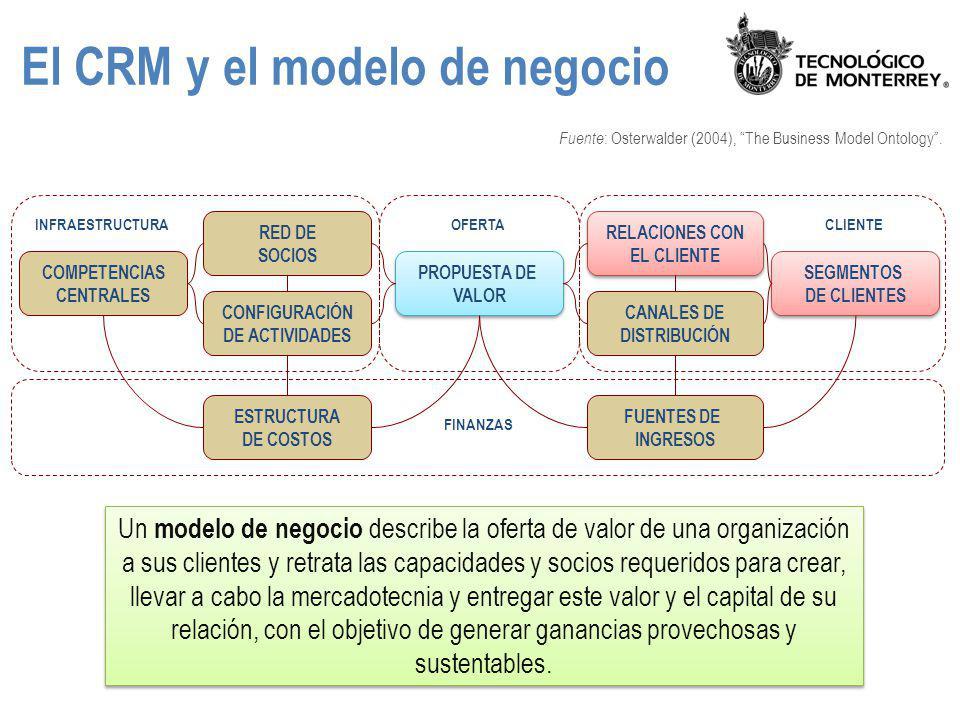 El CRM y el modelo de negocio