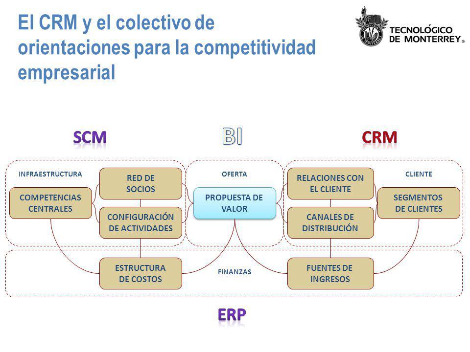 El CRM y el colectivo de orientaciones para la competitividad empresarial