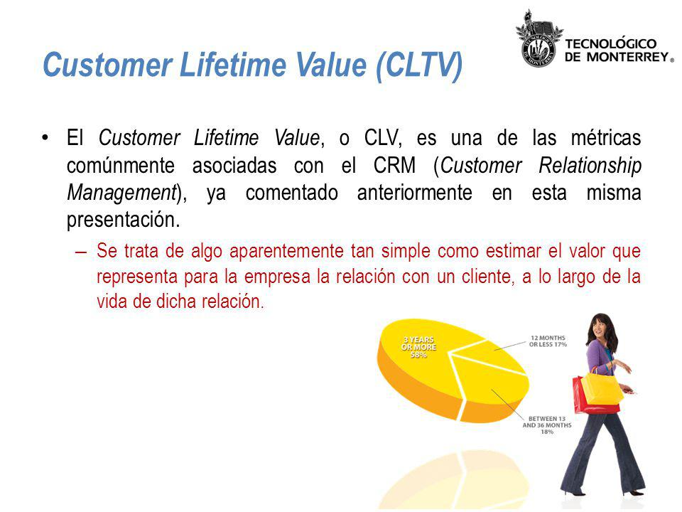 Customer Lifetime Value (CLTV)