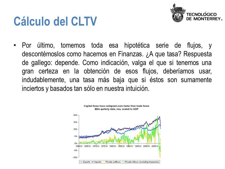 Cálculo del CLTV