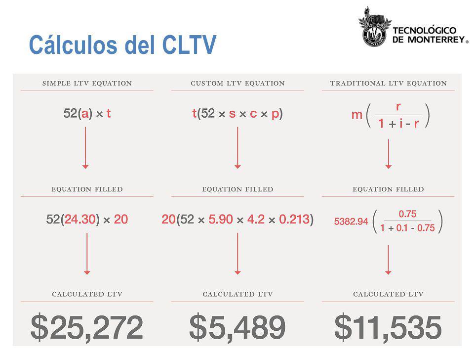 Cálculos del CLTV