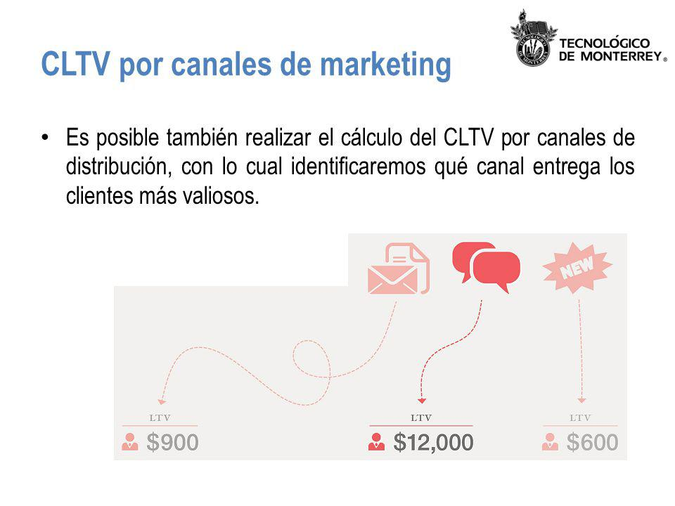 CLTV por canales de marketing