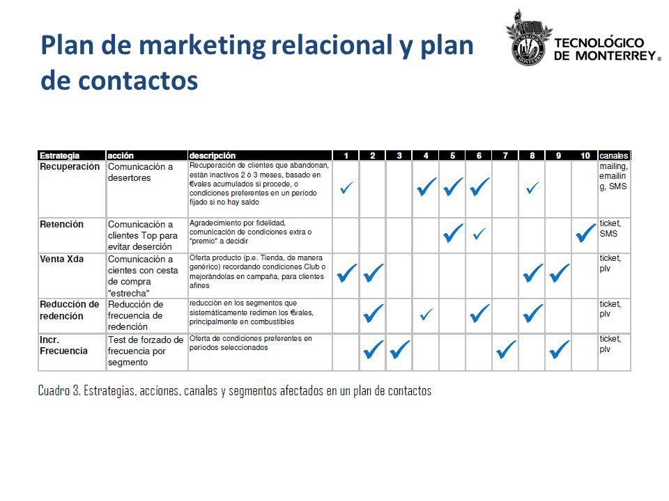 Plan de marketing relacional y plan de contactos
