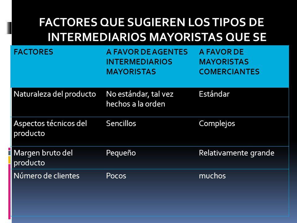 FACTORES QUE SUGIEREN LOS TIPOS DE INTERMEDIARIOS MAYORISTAS QUE SE DEBEN EMPLEAR EN UN CANAL
