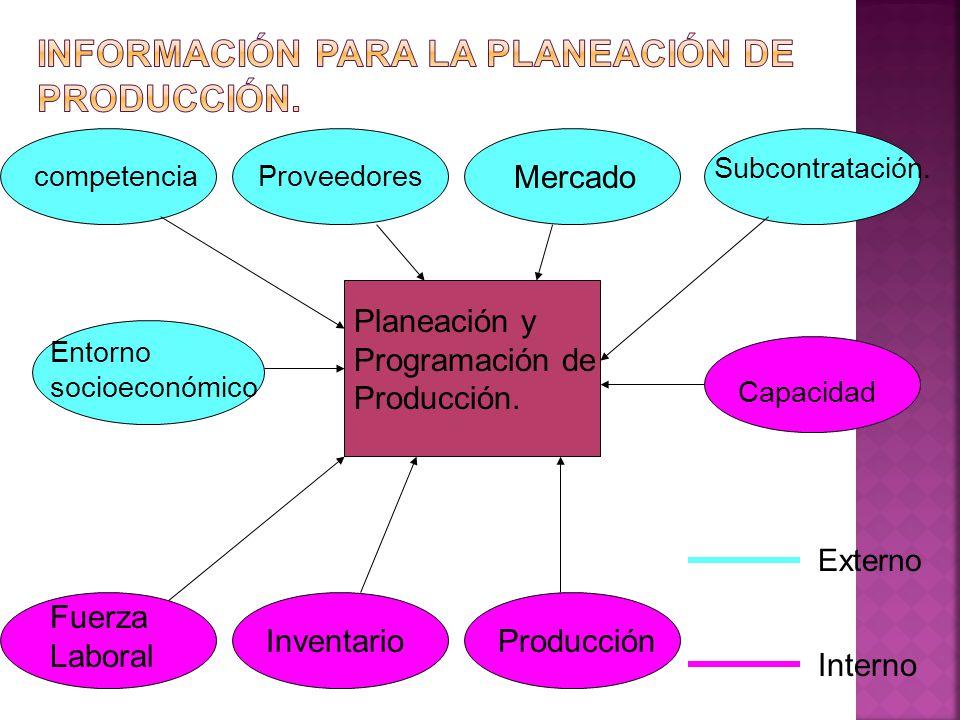 Información para la planeación de producción.