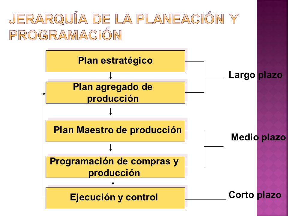 Jerarquía de la planeación y programación
