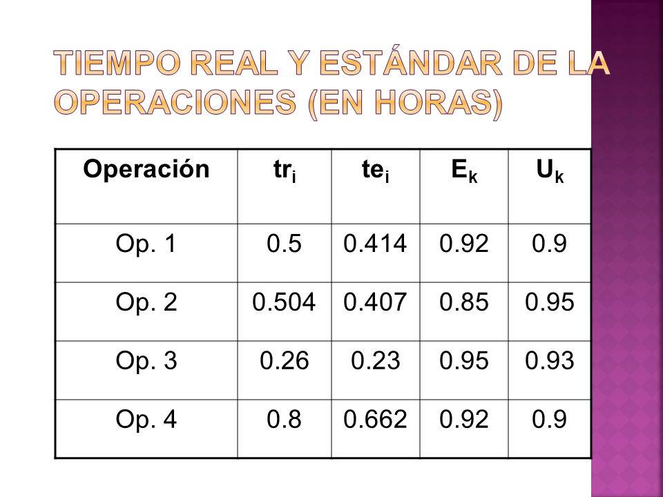 Tiempo real y estándar de la operaciones (en horas)