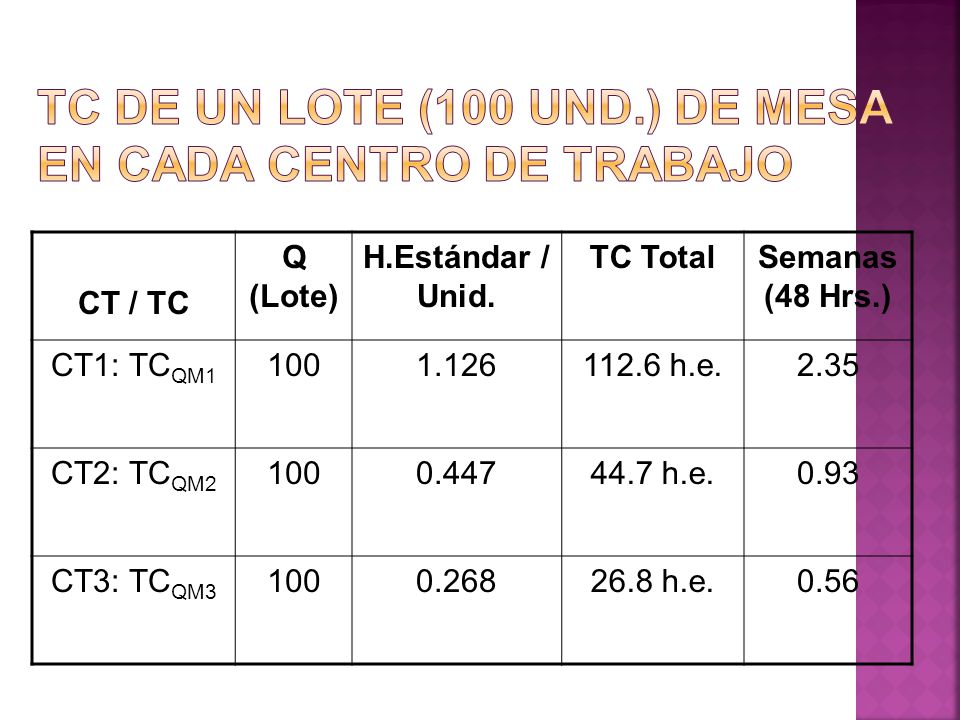 TC de un lote (100 Und.) de mesa en cada centro de trabajo