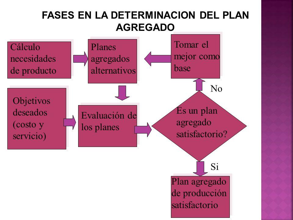 FASES EN LA DETERMINACION DEL PLAN AGREGADO